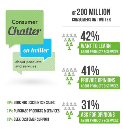 Consumer Chatter on Twitter