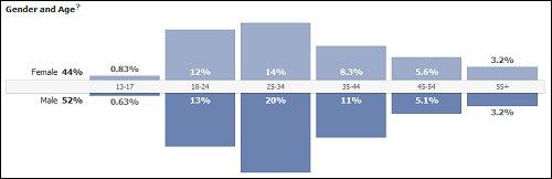 Demographics and Age