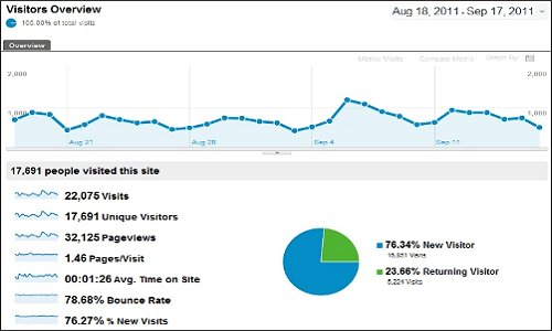 Google Analytics - Visitors Overview
