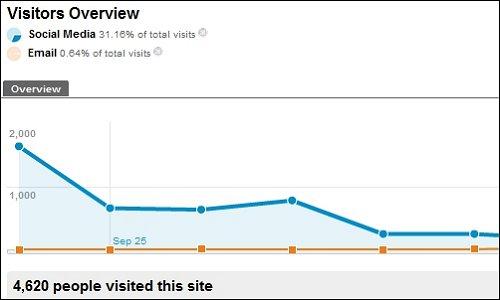 Comparing Advanced Segments in Google Analytics