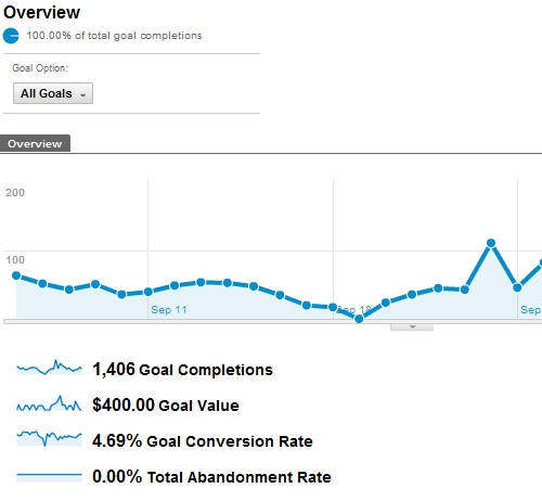 viewing-goal-completions-google-analytics