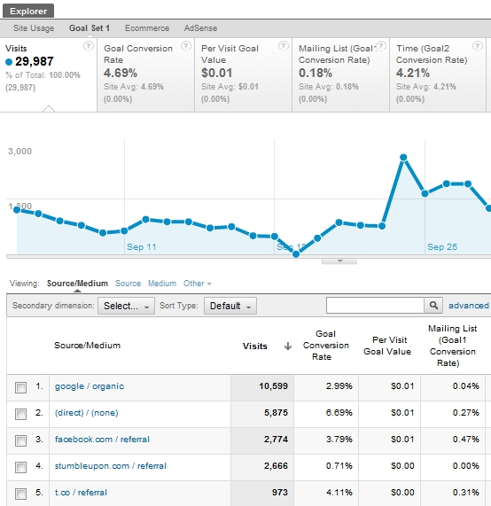 viewing-goal-completions-traffic-sources-google-analytics