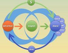 Spotlight on Start-Ups - Share Magnet