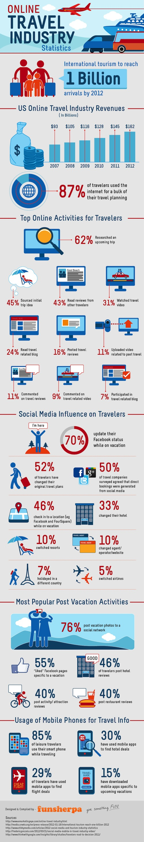 online travel industry stats infographic
