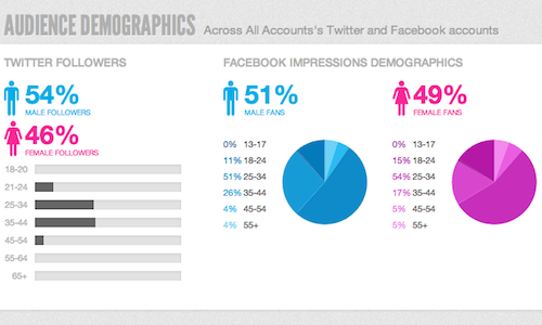 Sprout Social Audience Demographics screenshot