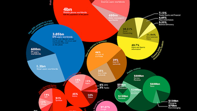 5 Social Media Infographics That Will Change the Way You Think