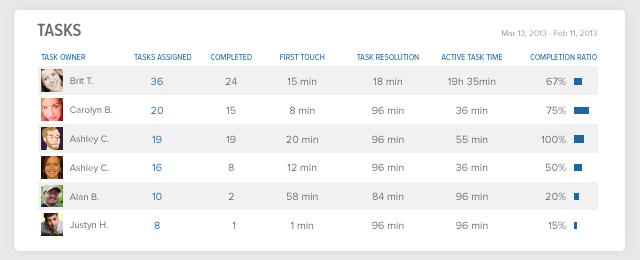 Team Report Task Data