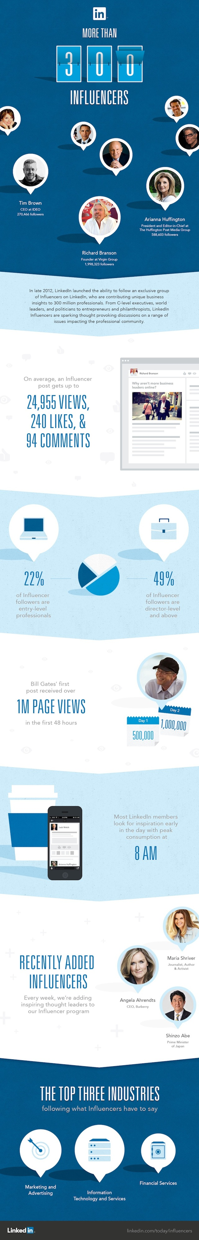 LinkedIn-Influencers-Infographic