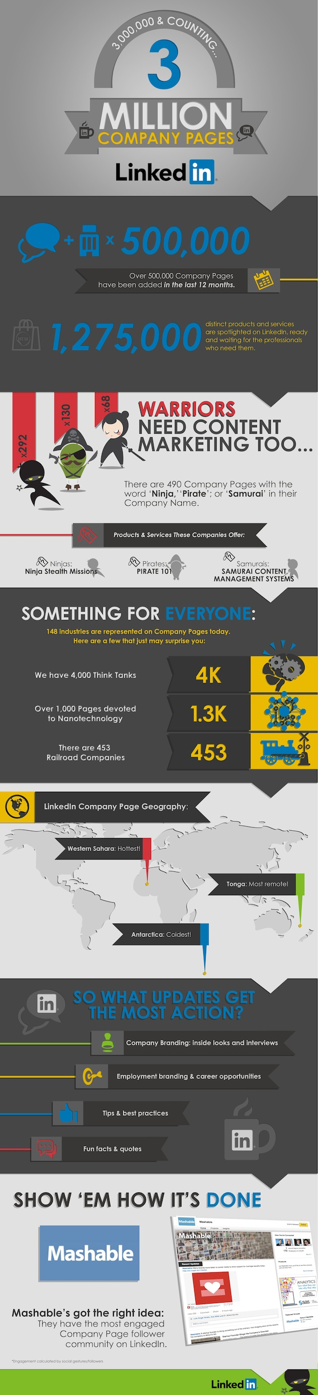 3 million linkedin company pages infographic