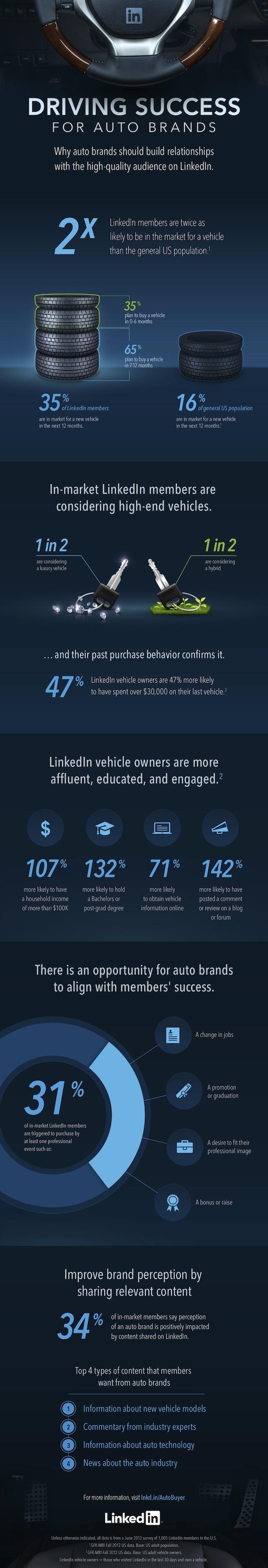 Auto Trends Infographic