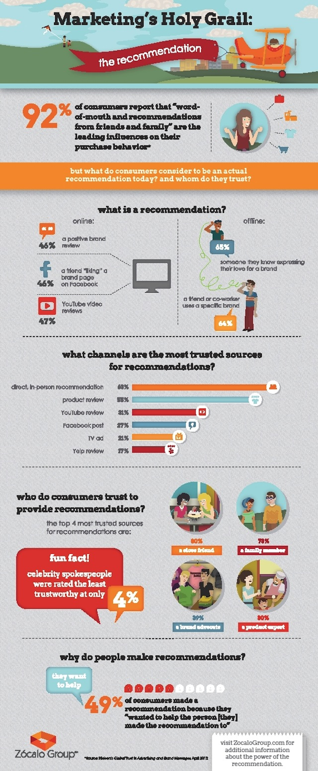 recommendations-infographic