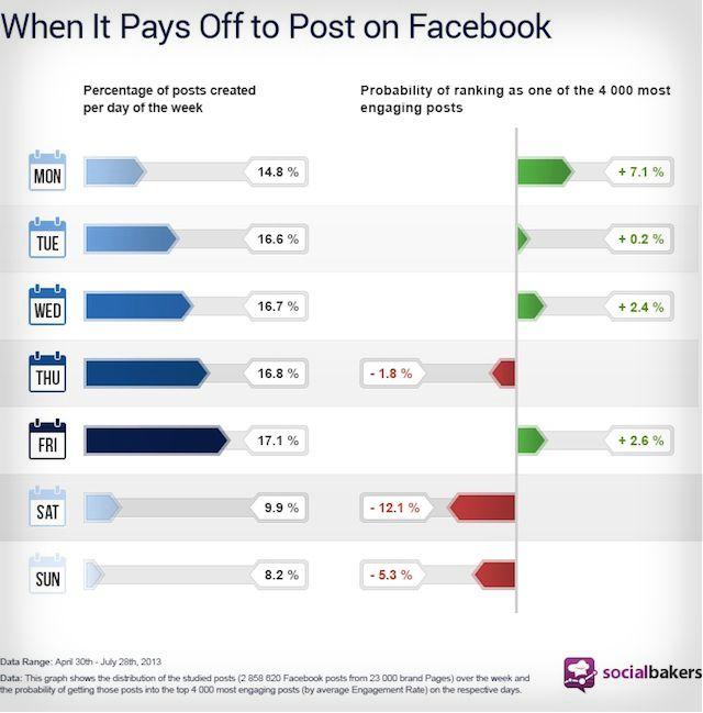 socialbakers-time-post