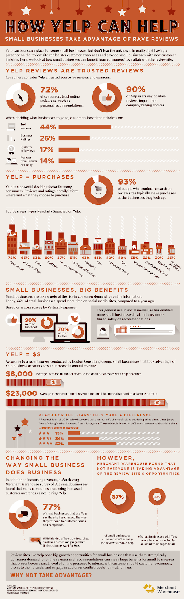 yelp-small-business