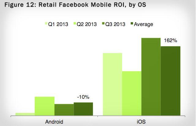 facebook-mobile-roi