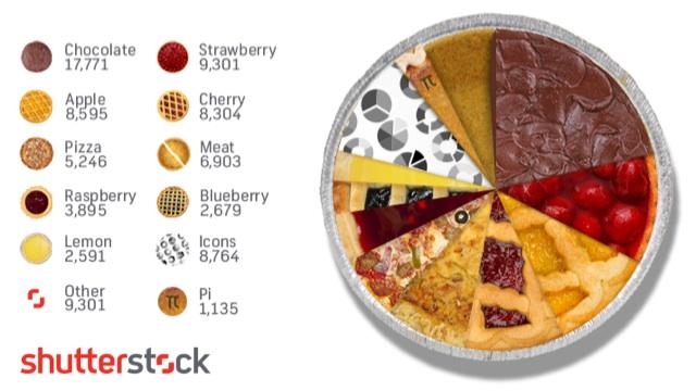 shutterstock pie chart 640