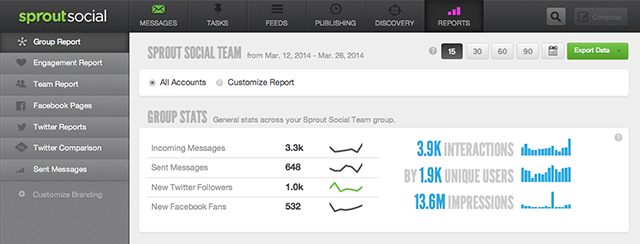sprout social analytics screen shot
