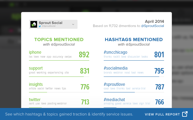 Twitter Trends Report - Uncover topics and hashtags