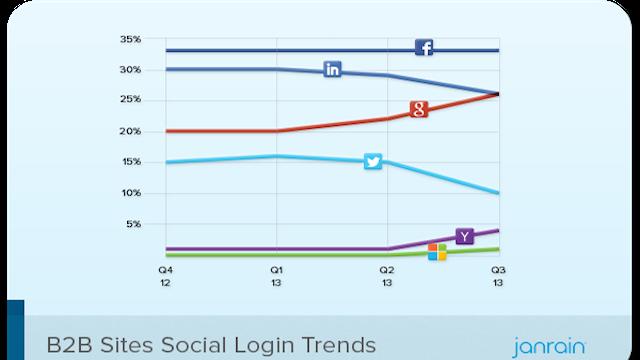 social-logins-b2b