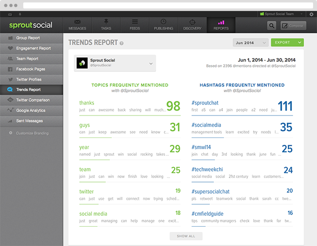 Using Sprout to Refine Your Content Strategy