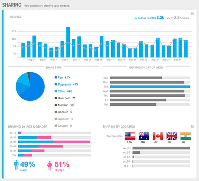 facebook page report dashboard screenshot