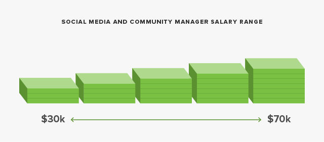 social media manager and community manager salary range