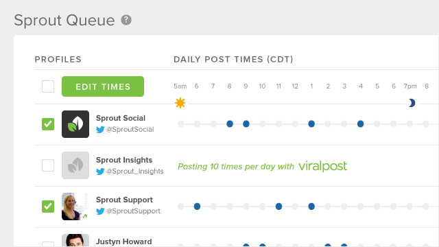 Sprout Social queue times