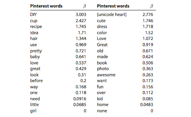 pinterest words usage statistics image