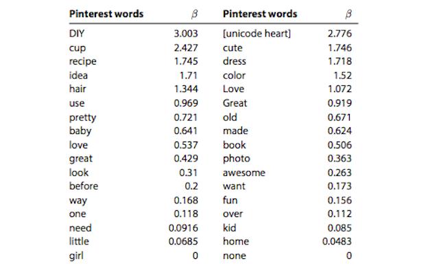pinterest words usage statistics image