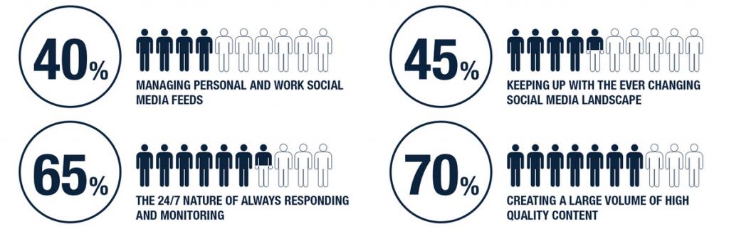 social media burnout statistics