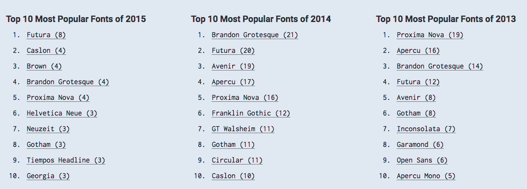 most popular fonts for social