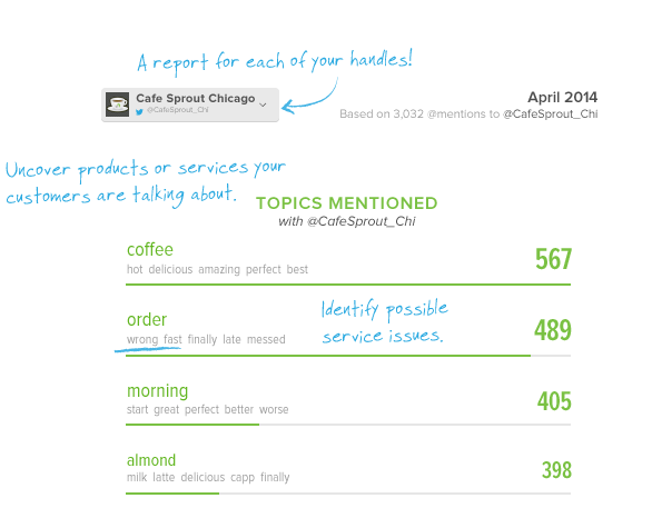 sprout's social monitoring tools