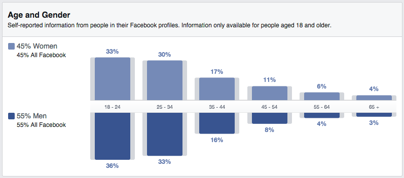 facebook insights demographic chart