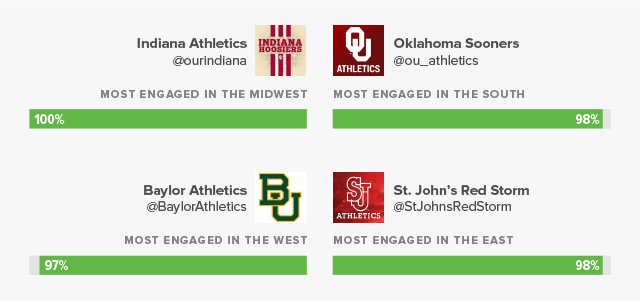 Bracket Busting: Predicting the College Basketball Tournament with Social Media
