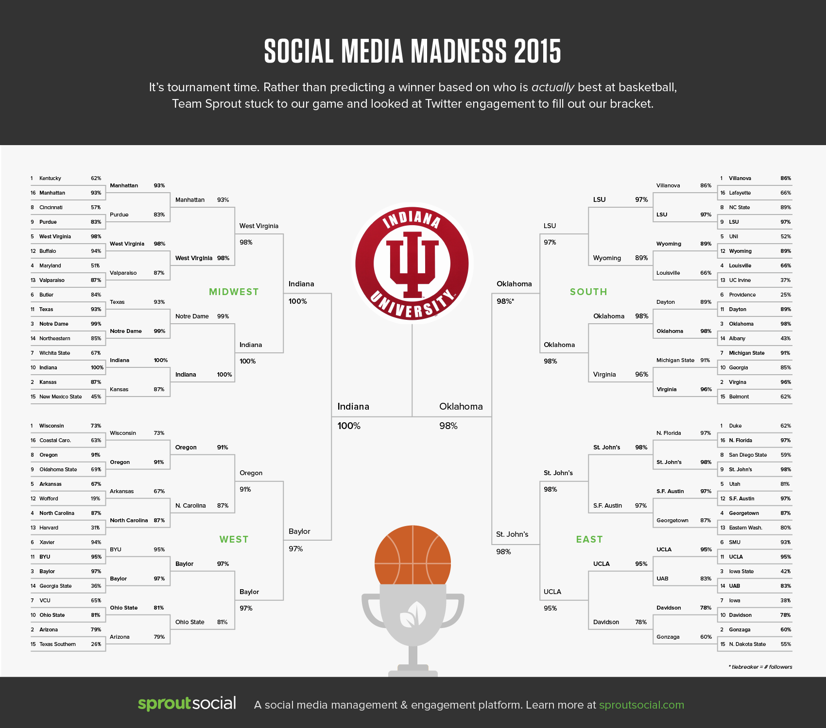 Sprout Social Media Madness 2015