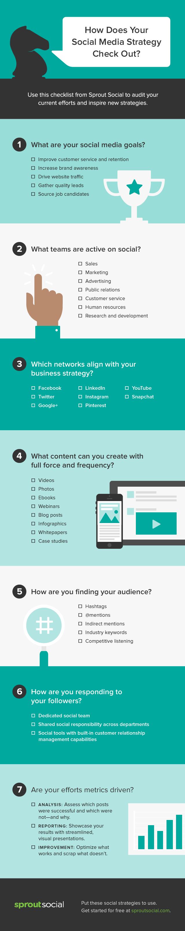 social media marketing strategy checklist