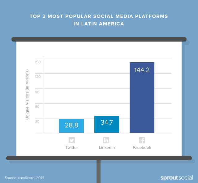 Top 3 Most Popular Social Media Platforms in Latin America