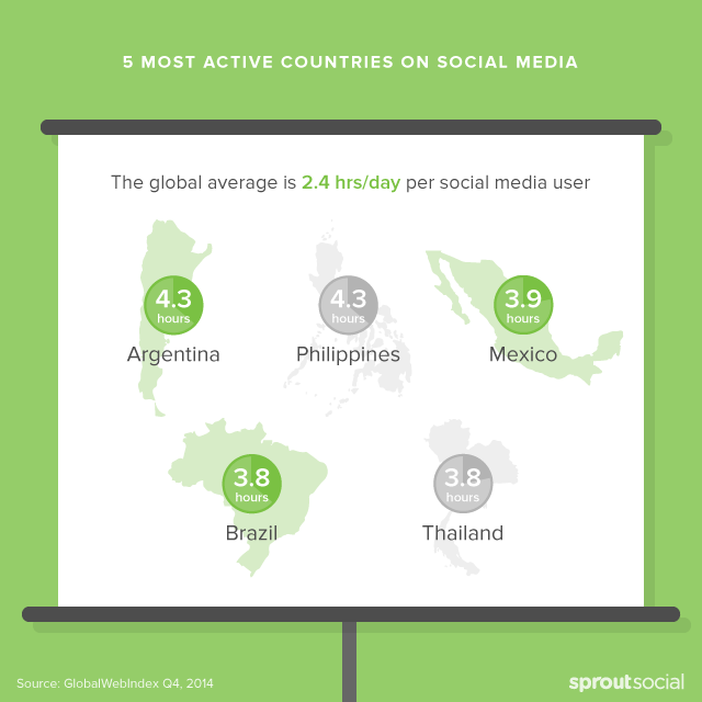 5 Most Active Countries on Social Media