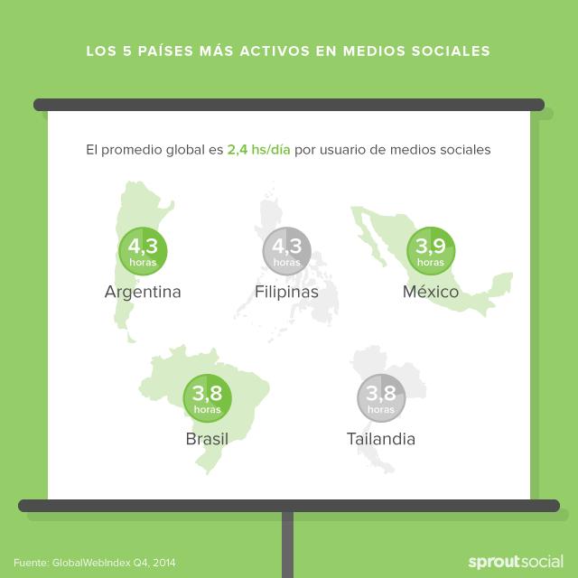 Los 5 Países Más Activos en Medios Sociales