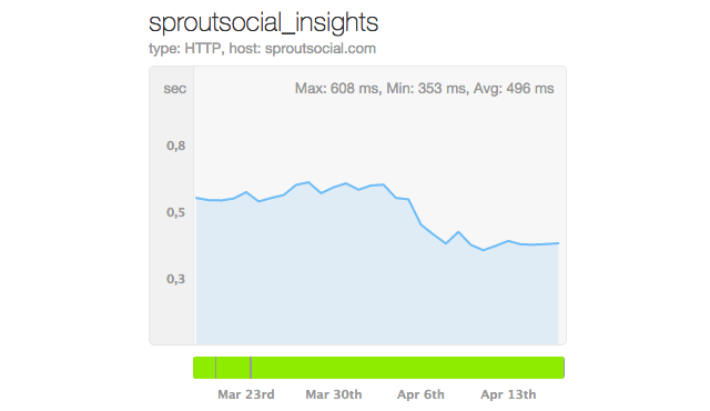 sprout social tcp chart