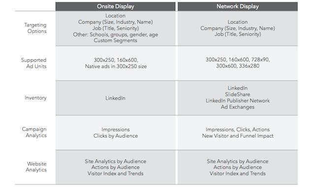 LinkedIn Display Ads Chart