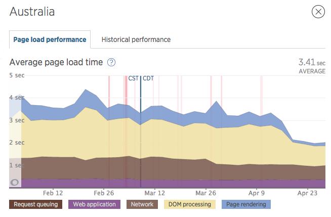 australia page load time screenshot
