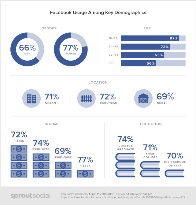 sprout social facebook demographics data