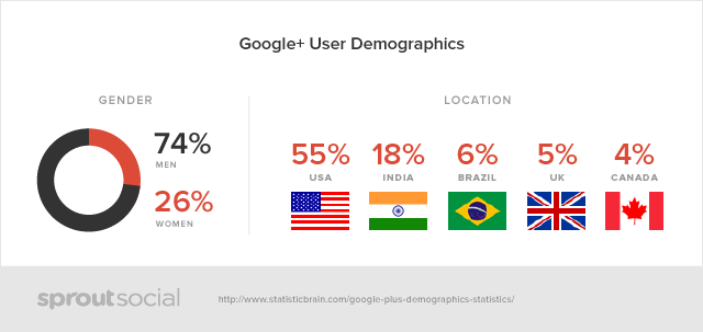 sprout social google plus demographic data