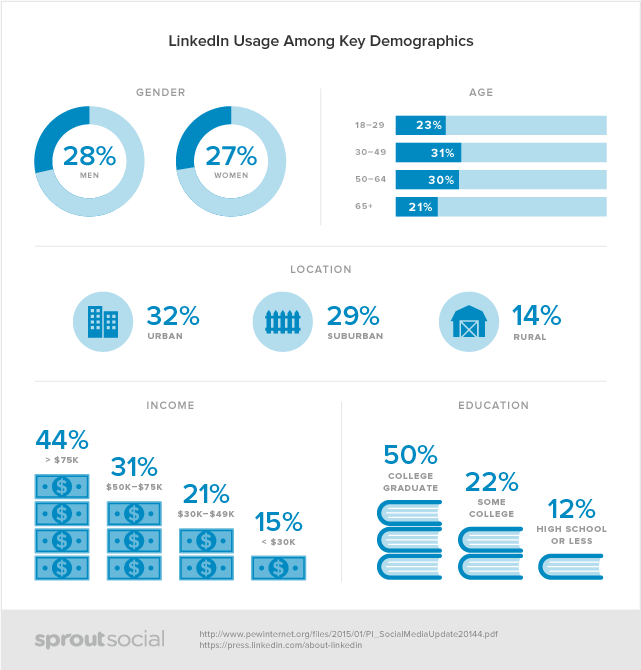 sprout social linkedin demographic data