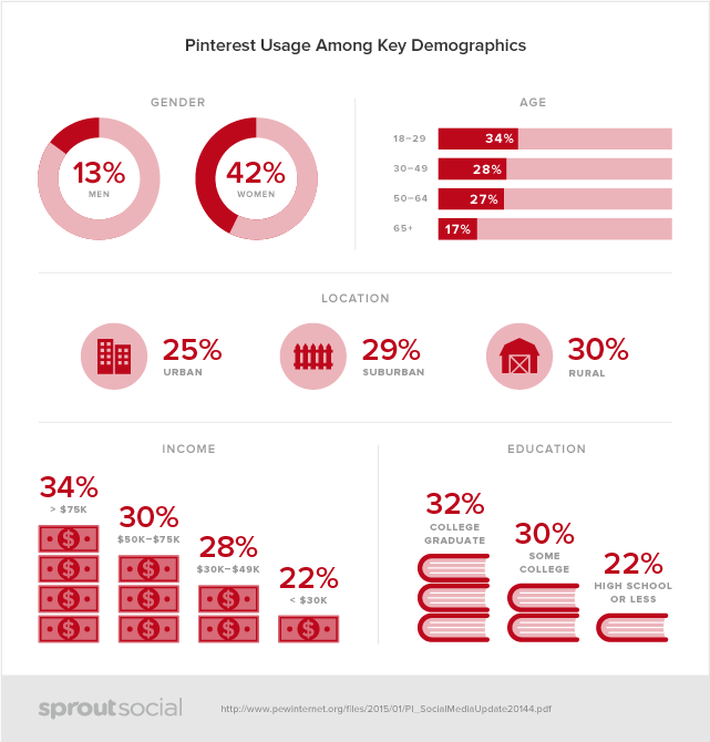 sprout social pinterest demographic charts
