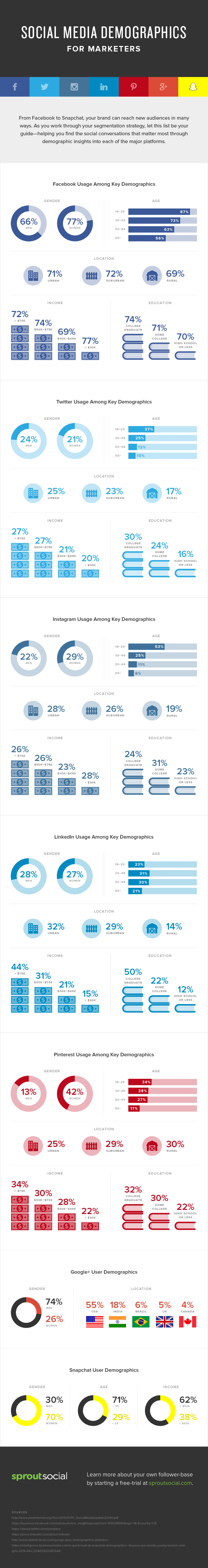 Social Media Demographics for Marketers