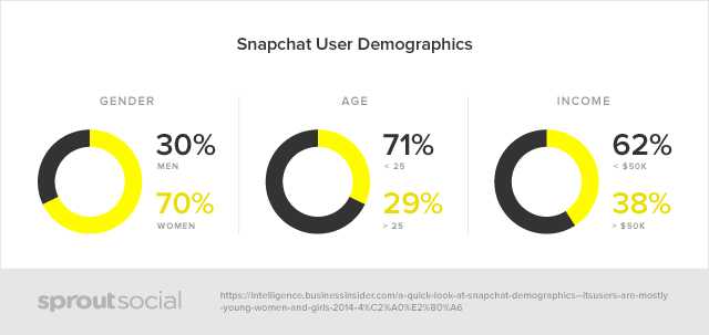 sprout social snapchat demographic charts