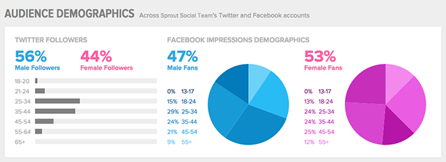 sprout social audience demographics data