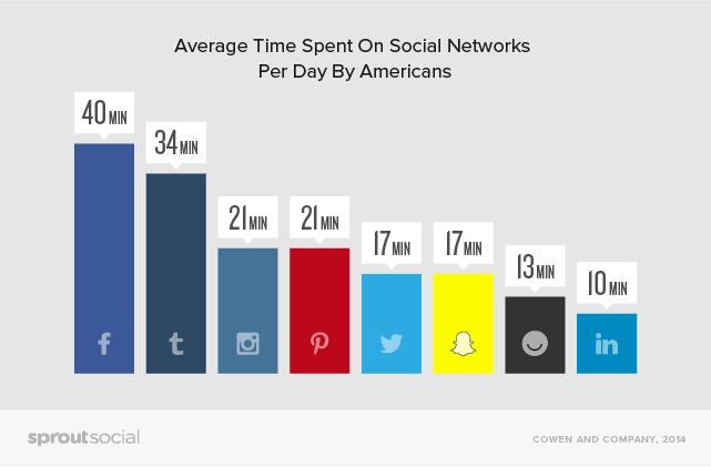 average time spent on social networks