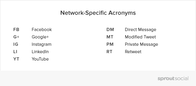 social network specific list of acronyms